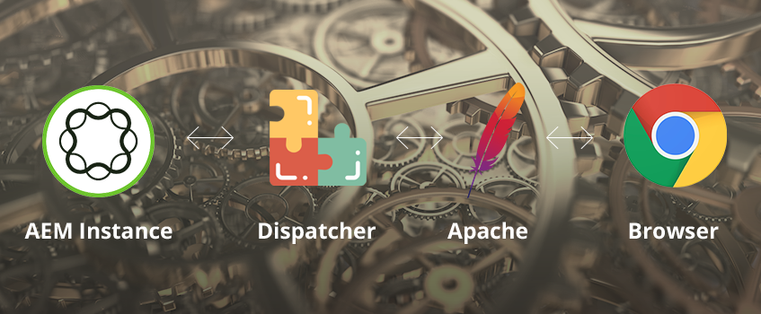 AEM Dispatcher. Part 2: Environment setup